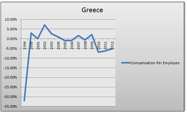 Greece chart 2